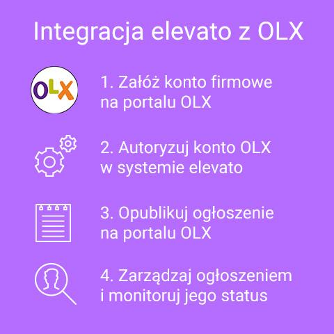 Multiposting - Integracja elevato z portalem OLX Praca