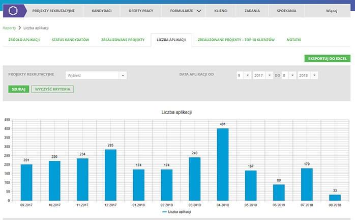 Wskaźniki KPI w rekrutacji