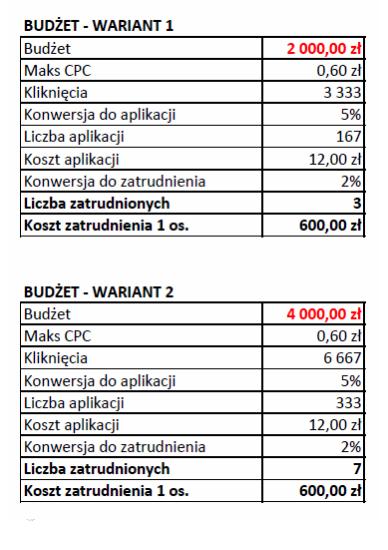 Budżet kampanii PPC – kalkulator
