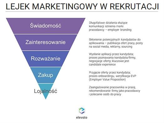 lejek marketingowy w rekrutacji